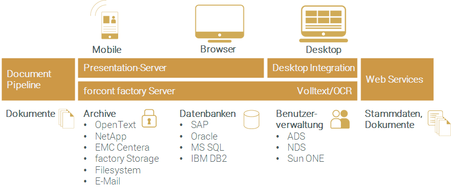 forprocess_systemintegration