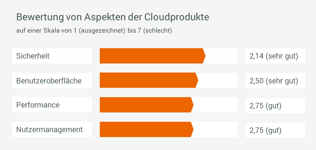 forcont_kundenumfrage_2016_cloudprodukte
