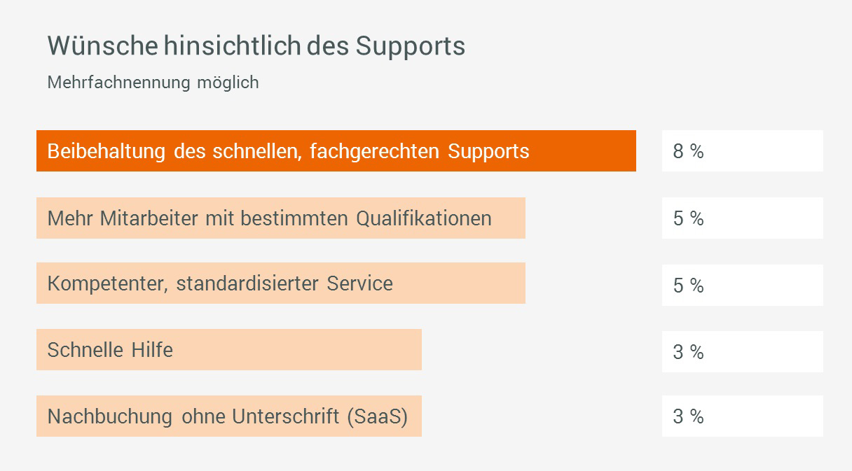 forcont_kundenumfrage_2016_support
